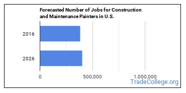 Forecasted Number of Jobs for Construction and Maintenance Painters in U.S.
