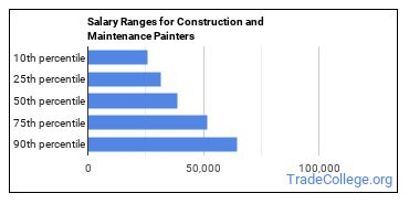 Salary Ranges for Construction and Maintenance Painters