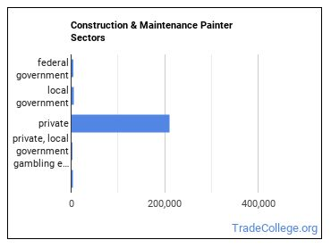 Construction & Maintenance Painter Sectors