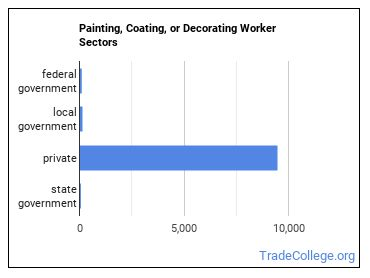 Painting, Coating, or Decorating Worker Sectors