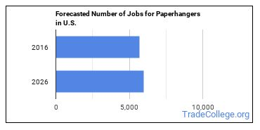Forecasted Number of Jobs for Paperhangers in U.S.