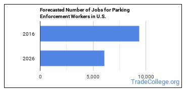 Forecasted Number of Jobs for Parking Enforcement Workers in U.S.
