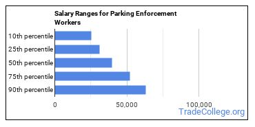 Salary Ranges for Parking Enforcement Workers