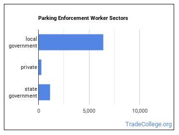 Parking Enforcement Worker Sectors