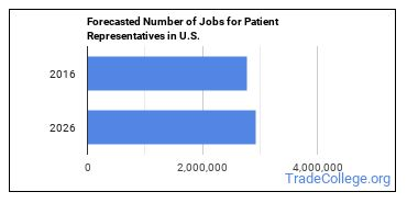 Forecasted Number of Jobs for Patient Representatives in U.S.