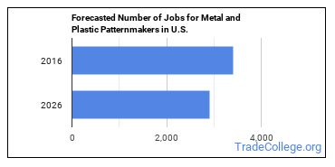 Forecasted Number of Jobs for Metal and Plastic Patternmakers in U.S.