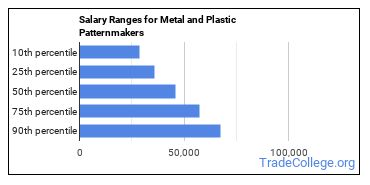 Salary Ranges for Metal and Plastic Patternmakers