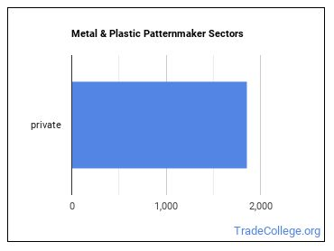 Metal & Plastic Patternmaker Sectors