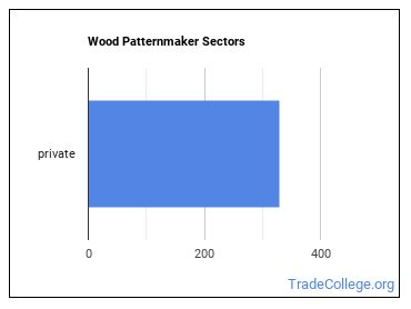 Wood Patternmaker Sectors