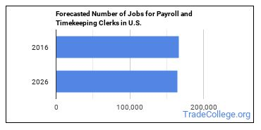 Forecasted Number of Jobs for Payroll and Timekeeping Clerks in U.S.