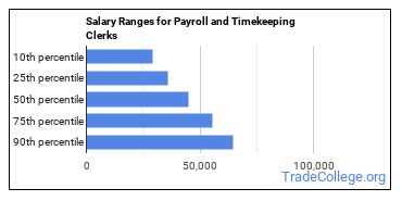 Salary Ranges for Payroll and Timekeeping Clerks