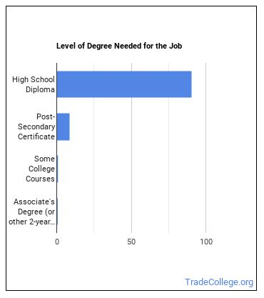 Pest Control Worker Degree Level