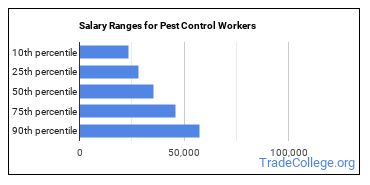 Salary Ranges for Pest Control Workers