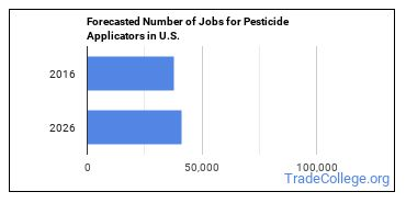 Forecasted Number of Jobs for Pesticide Applicators in U.S.
