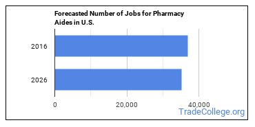 Forecasted Number of Jobs for Pharmacy Aides in U.S.