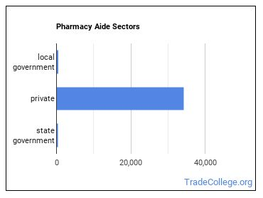 Pharmacy Aide Sectors
