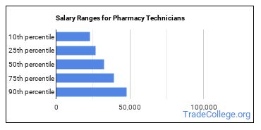 Salary Ranges for Pharmacy Technicians