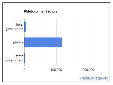 Phlebotomist Sectors