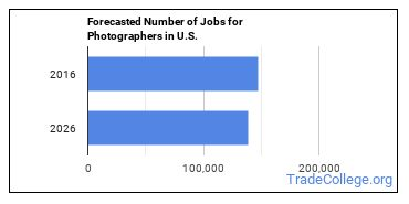 Forecasted Number of Jobs for Photographers in U.S.