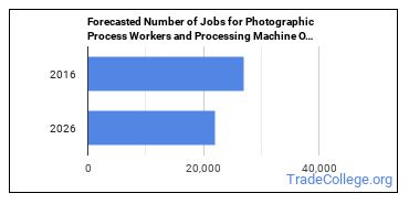 Forecasted Number of Jobs for Photographic Process Workers and Processing Machine Operators in U.S.