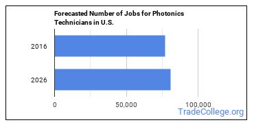 Forecasted Number of Jobs for Photonics Technicians in U.S.