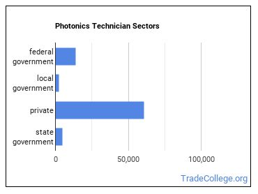 Photonics Technician Sectors
