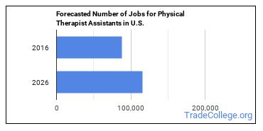 Forecasted Number of Jobs for Physical Therapist Assistants in U.S.