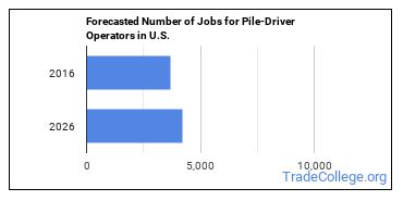 Forecasted Number of Jobs for Pile-Driver Operators in U.S.