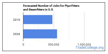 Forecasted Number of Jobs for Pipe Fitters and Steamfitters in U.S.