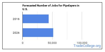 Forecasted Number of Jobs for Pipelayers in U.S.