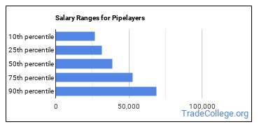 Salary Ranges for Pipelayers