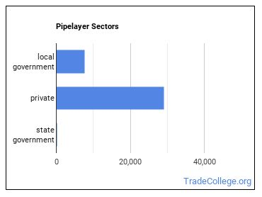Pipelayer Sectors