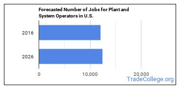Forecasted Number of Jobs for Plant and System Operators in U.S.
