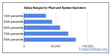 Salary Ranges for Plant and System Operators