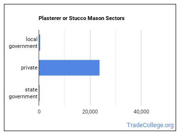 Plasterer or Stucco Mason Sectors