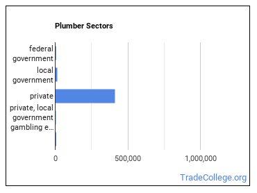 Plumber Sectors