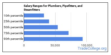 Salary Ranges for Plumbers, Pipefitters, and Steamfitters