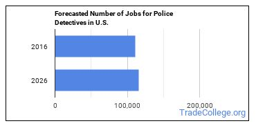 Forecasted Number of Jobs for Police Detectives in U.S.