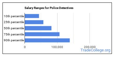 Salary Ranges for Police Detectives