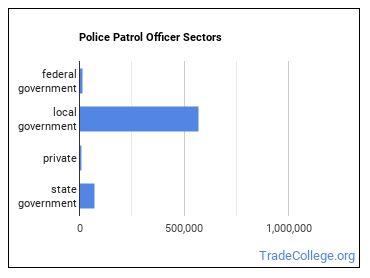Police Patrol Officer Sectors