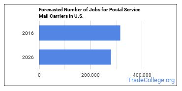 Forecasted Number of Jobs for Postal Service Mail Carriers in U.S.