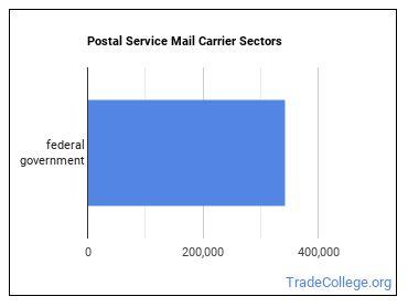 Postal Service Mail Carrier Sectors