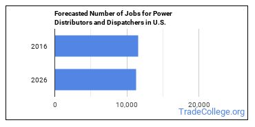 Forecasted Number of Jobs for Power Distributors and Dispatchers in U.S.