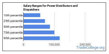 Salary Ranges for Power Distributors and Dispatchers