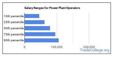 Salary Ranges for Power Plant Operators