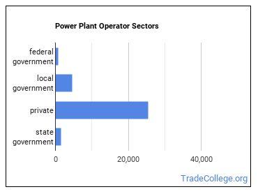 Power Plant Operator Sectors