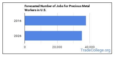 Forecasted Number of Jobs for Precious Metal Workers in U.S.