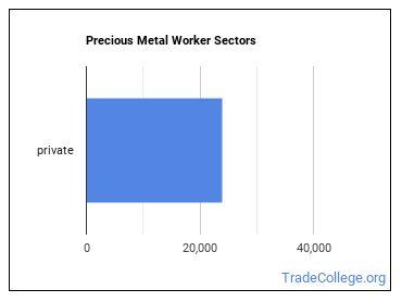 Precious Metal Worker Sectors