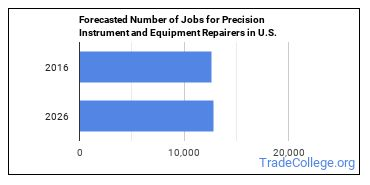 Forecasted Number of Jobs for Precision Instrument and Equipment Repairers in U.S.