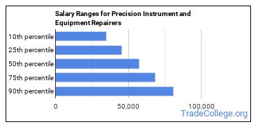 Salary Ranges for Precision Instrument and Equipment Repairers